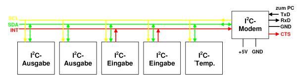 Schema I2C-Bus