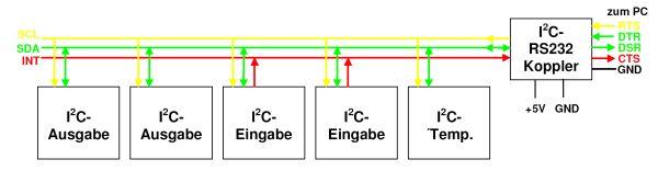 Funktionsbeschreibung des I2C-PC-Kopplers